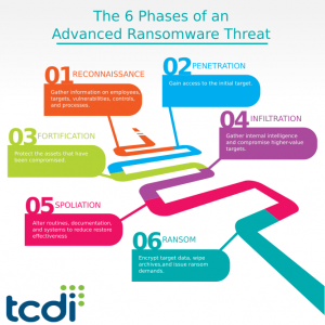 The 6 Phases of an Advanced Ransomware Threat