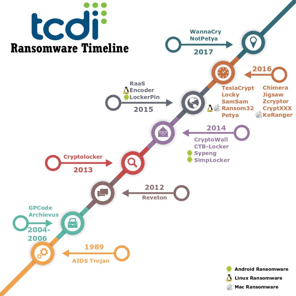 Ransomware Timeline