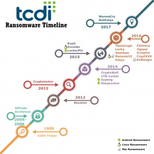part 4 conclusion a timeline of ransomware advances