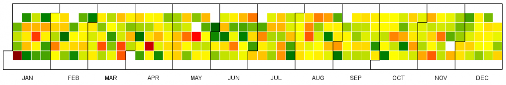 Visual Analytics - Heat Map Calendar